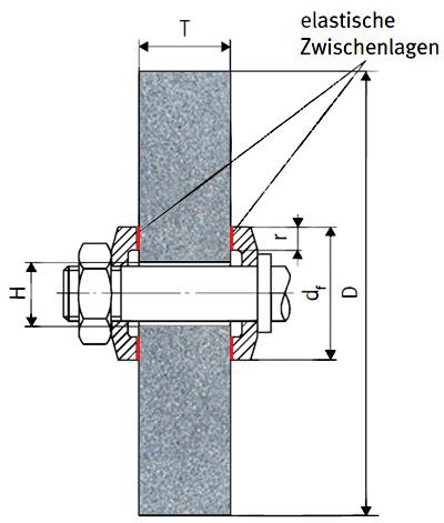 Zwischen Stahlflansch und Schleifscheibe gehören immer elastische Zwischenlagen aus Kunststoff oder Karton.